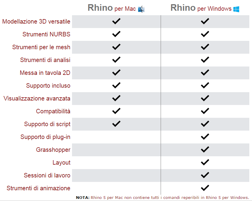 rhino-per-mac-differenze-mr-services